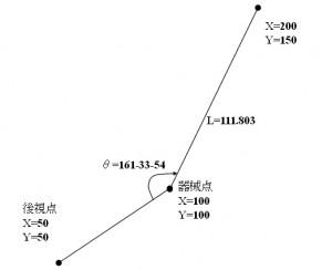 丁張マン座標測量モードの説明