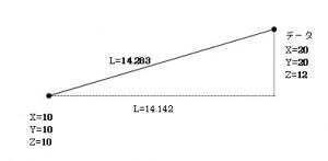 座標値を入力、平面距離と斜距離を計算